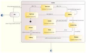 uml tool  state diagrams   examplesuml tool  state diagrams