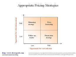pricing strategies business diagram  authorstream