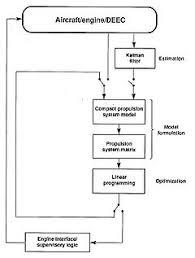 control flow diagram   wikipediaexample of a  quot performance seeking quot  control flow diagram
