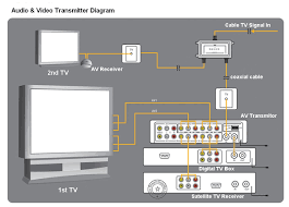samsung home theater wiring diagram wiring diagram sears home audio systems wiring scott design house plans