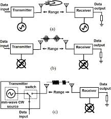 millimeter wave cmos impulse radio   intechopenblock diagram of wireless communication based on  a  carrier modulation   b