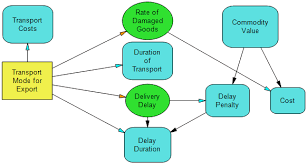 supply chain logistics examples   syncopation softwaredpl influence diagram for transportation logistics decision
