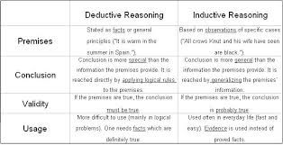 different lines of reasoningsummary of deductive and inductive reasoning