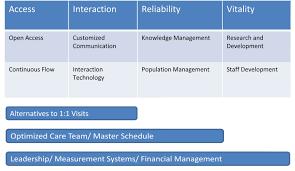 institute for healthcare improvement improvement areas idcop chart jpg