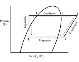 refrigeration compressors and air conditioning compressors    pressure enthalpy diagram