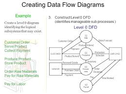dfd examples yong choi bpa csub  creating data flow diagrams steps    creating data flow diagrams level  dfd example create a level  diagram identifying the logical
