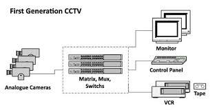 king communications   home security business security    the diagram above shows the typical layout of a traditional cctv system which provides fairly limited viewing of the cctv system from one location
