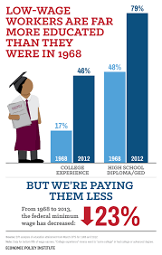 study debunks classic argument about low wage workers the low wage education