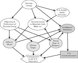example terrorist influence diagram    scientific figure on    figure   example terrorist influence diagram
