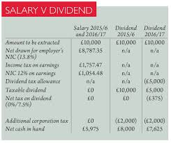 summer budget dividend changes for small firms this is consistent what is said in the red book its reference to start to reduce the incentive
