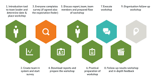 team mirror as a follow up of this first team workshop and to help the separate individuals grow unicorn has developed the feedback finder more information can be