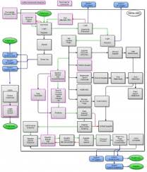 images of website process flow diagram   diagramswebsite process flow diagram photo album diagrams