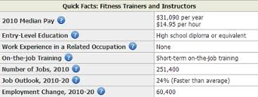 fitness and yoga instructor salaries bls certified fitness trainer salary