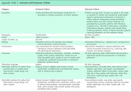 interventions to improve adherence to self administered appendix table 1