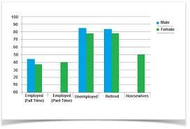 Example essay writing bar chart   mfawriting    web fc  com Example bar chart essay muet