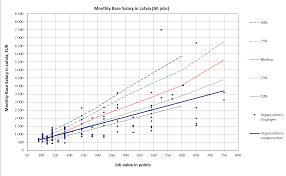 example of fontes compensation survey deliverables fontes 2 graphical comparison by job families