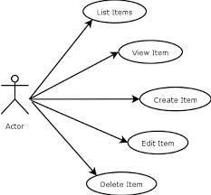 use case diagram pnguse cases