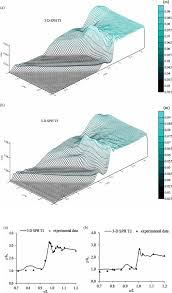 Journal of Hydraulic Research  iFirst         D SPH modelling of hydraulic jump
