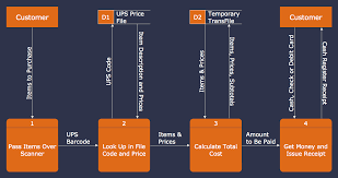 data flow diagrams solution   conceptdraw comdata flow diagram  dfd