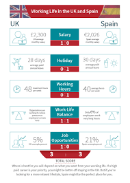 how does the job market differ between the uk and spain working life in the uk and spain v1