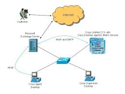 cisco unified contact center express solution reference network    unified ccx agent e mail