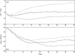Time series of (a) mass-weighted mean temperature (°C) and (b ...