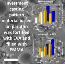 Investment casting <b>pattern material</b> based on paraffin wax fortified ...
