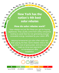 Best Solar Incentives in New York State EnergySage