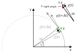 circular motion  from physclips  mechanics with animations and film diagram illustrating centripetal acceleration