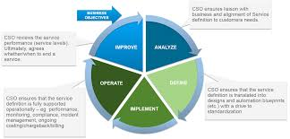 vmware operations transformation services people process cloud service owner