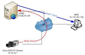 monitor ip camera availability in vsms 6 2 using snmp ipcamera vsms 01 gif