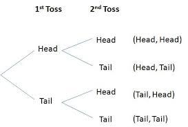 free download example tree diagram displaying possible outcomes stexample tree diagram displaying possible outcomes st
