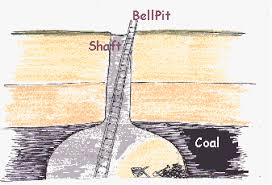 Image result for bell pits