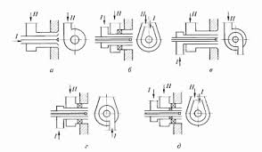 8 Пылеугольные <b>горелки</b> и схемы их расположения в топке ...