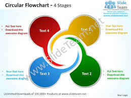 circular flowchart  stages powerpoint templates circular flowchart    stages• put text here