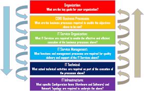 it network terrasyss solution key objectives