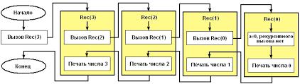 Записать рекурсию алгоритм бинарного поиска паскаль