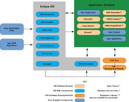 software development kit   sdk block diagram   programmable system    sdk block diagram