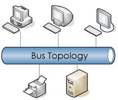how to build a network bus into template   page     diagram        http   homepages uel ac uk u   images bus gif