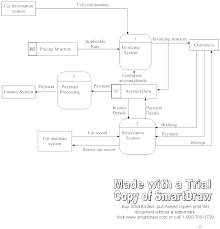 week    systems development overview assignment context data flow diagram   capricornia car pool reservation and invoicing system