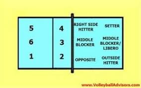 volleyball positions  roles   formations  easy to understand diagram showing numbered court and named player positions