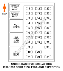 under dash fuse and relay box diagram (1997 1998 f150, f250 98 F150 Fuse Box Layout under dash fuse box fuse and relay diagram (1997 1998 f150, f250 98 f150 fuse box diagram