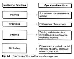 importance and functions of human resource management    diagram functions of human resource management