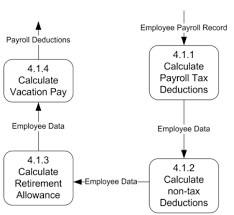 "bmgt     data flow diagramsin this example  the payroll departments process cannot be simplified any further  making it the level ""n"" process   it is called the level ""n"" process"