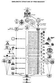 masonry degrees