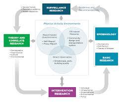 behavioral epidemiology framework nccor figure 2 behavioral epidemiology framework