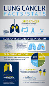best images about know more lung cancer health 17 best images about know more lung cancer health lungs and smoking statistics