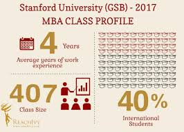 stanford university gsb mba class profile blog reachivy mba class profile gsb
