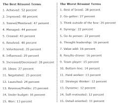 resume skills words  words to use on resume   best template    words to use on resume   best template collection