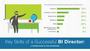top skills for directing bi programs what the bi professionals top skills for directing bi programs what the bi professionals are saying